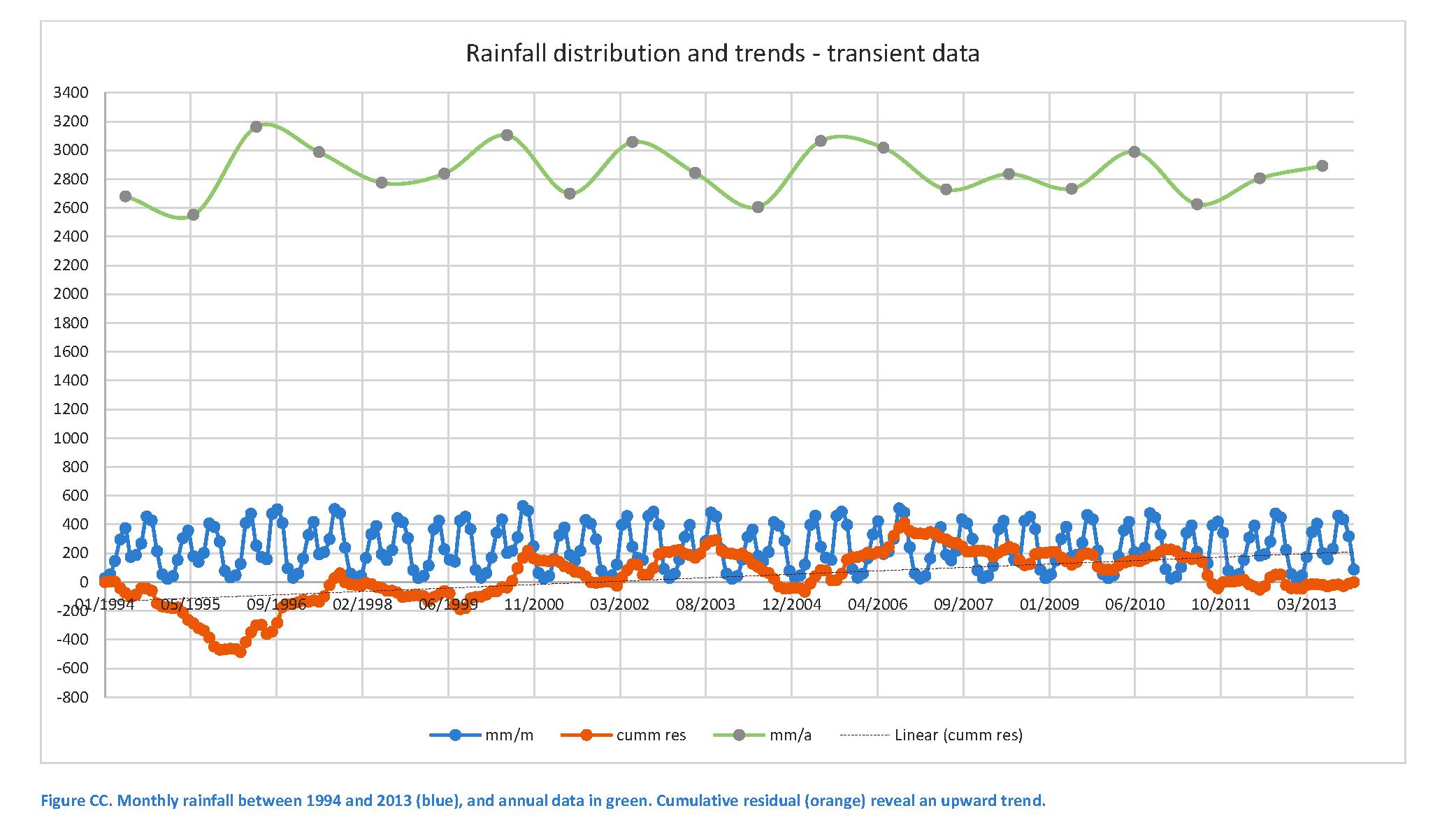 Cumul. resid. rainfall