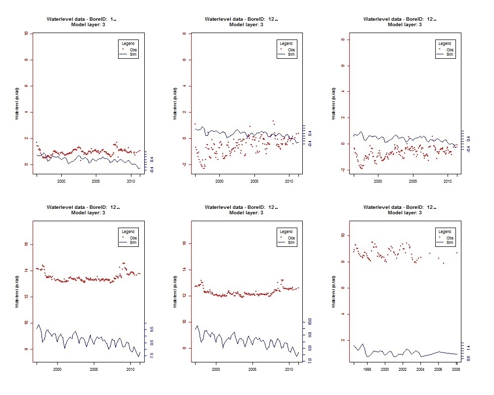 Observed vs. simulated water-level information
