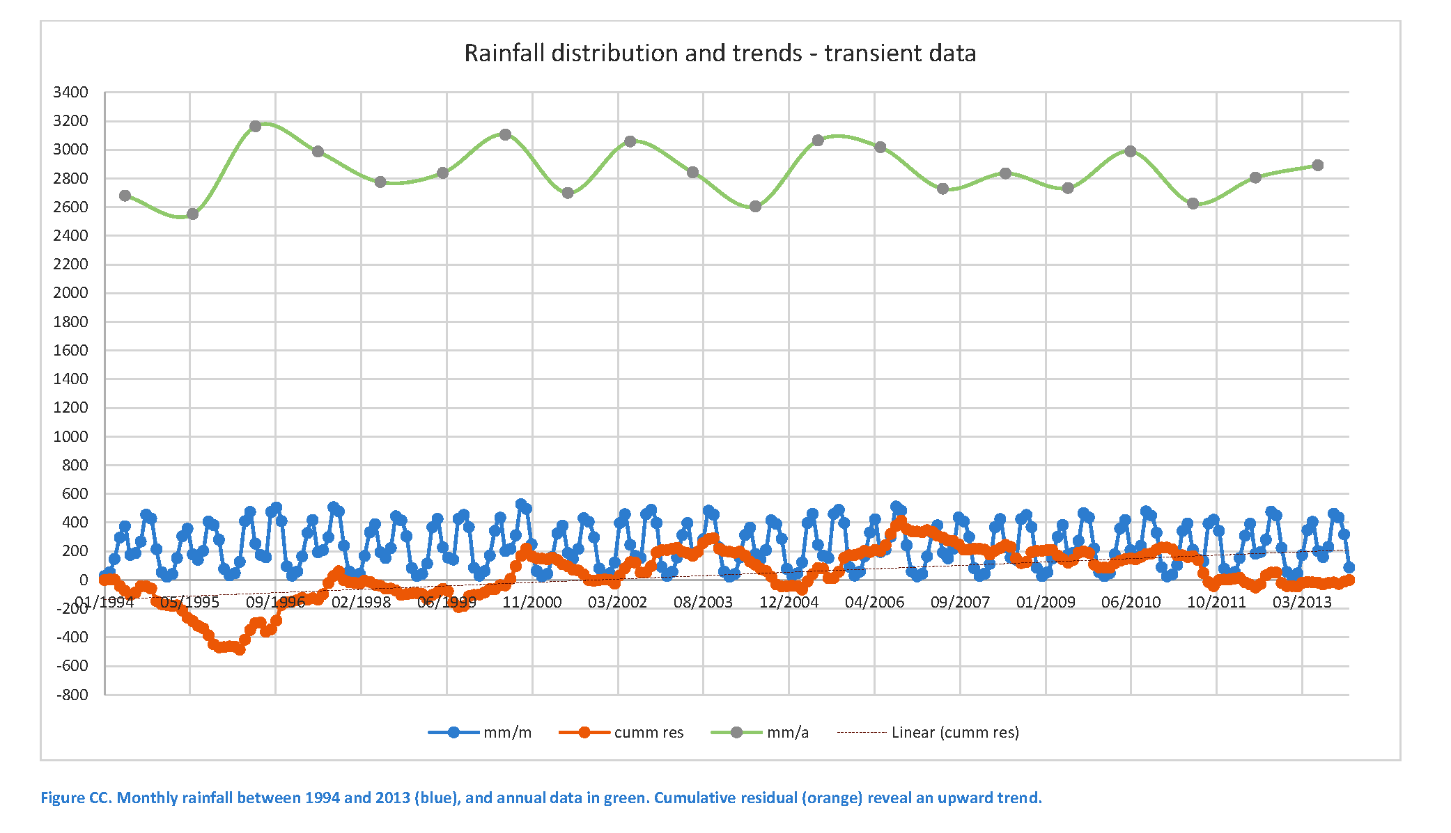 Cumulative resid. rainfall
