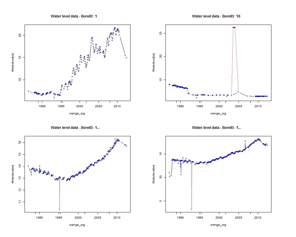 Outlier detection graphs