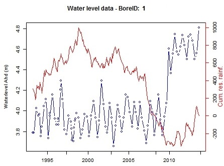 waterlevel vs cumulative residual                                   rainfall